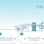 Aerogenerador Eléctrico, curso  online.Construccion de turbinas eolicas.